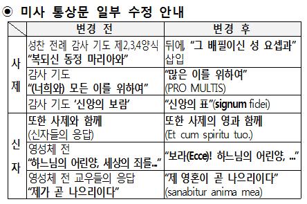 사본 -미사통상문수정안내.png